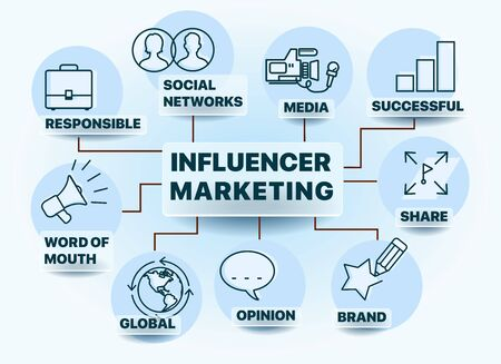 Influencer marketing. Chart with keywords and icons. Keywords and pictogram. Text and icons. Vector illustration. Can be used for web design, presentation, printed design, banner Vettoriali