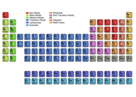 Diagram of the periodic table of elements photo