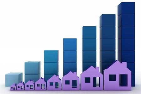 Diagram van de groei van de vastgoedprijzen
