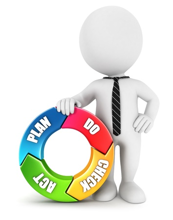 3d white people plan do check act cycle, isolated white background, 3d image