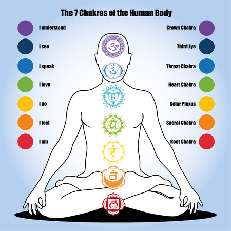 energy healing: Seven Chakras and Our Health