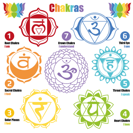 chakra energy: Seven chakras of the Human body and Our Health