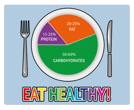 Healthy nutrition food. Health eating. Balanced diet. Plan meal. Chart and icons.