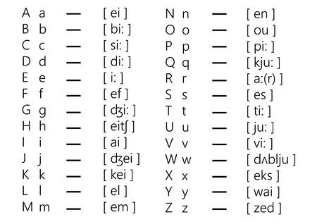 transcription: English Alphabet And Transcription Illustration