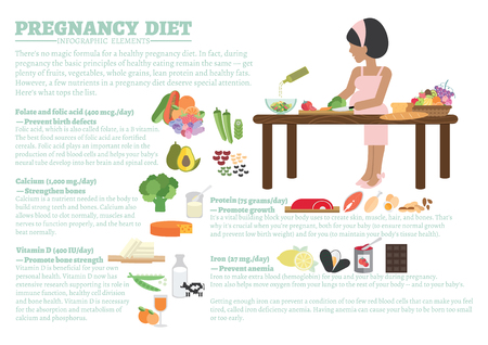 fact: Nutrition fact about pregnancy diet infographic elements. Health care concept for pregnancy flat illustration design.
