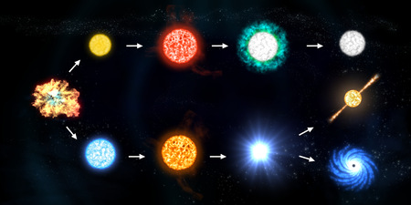 Le cycle de vie d'une étoile