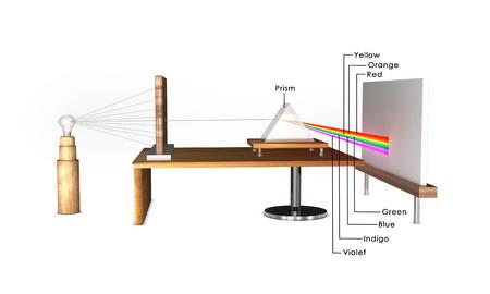 labelled: Dispersion of prism labelled