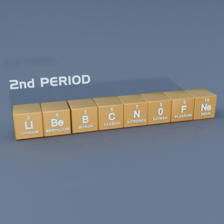 lanthanide: Periodic table 2nd period