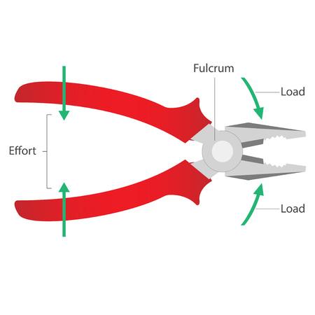 Simple machines: Lever - Pliers Illustration