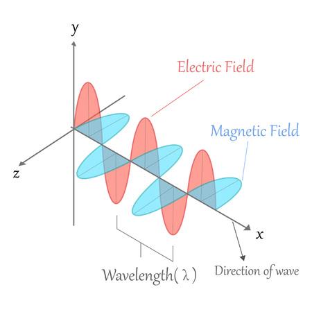 Onde électromagnétique Banque d'images - 75475687