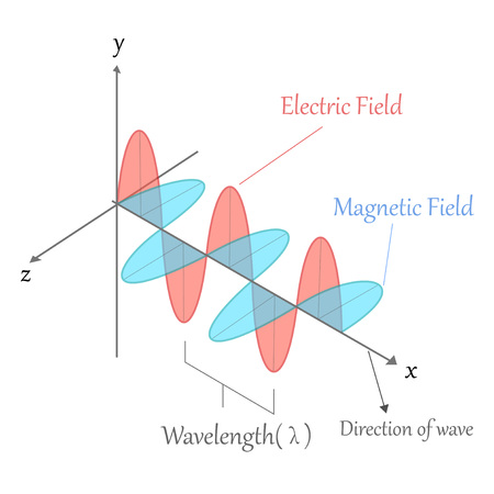 Electromagnetic wave Illustration