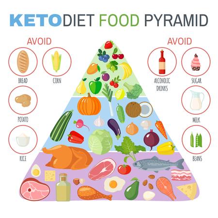 Pirámide alimenticia de dieta cetogénica en estilo plano. Ilustración de vector