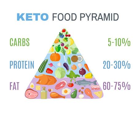 Ketogene Diät-Lebensmittelpyramide im flachen Stil.
