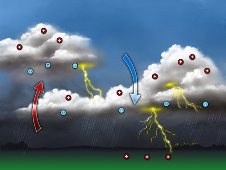 electrons: Electrical discharges created by polarities differences in clouds formation. Digital illustration