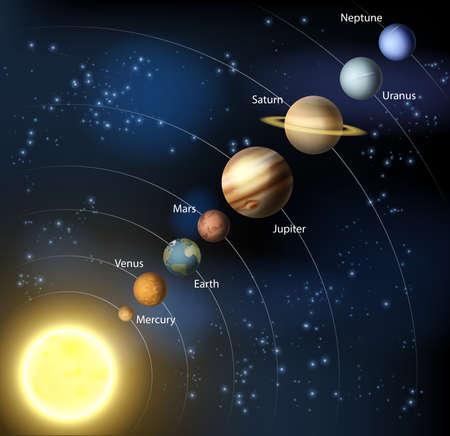 Ilustración del sistema solar de los planetas en órbita alrededor del sol con etiquetas Vectores