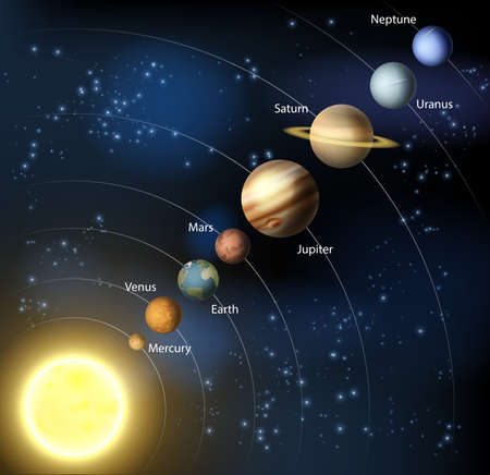 Solar system illustration of the planets in orbit around the sun with labels