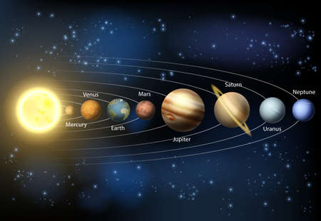 system: Schemat planet w naszym Układzie Słonecznym z nazwami planet