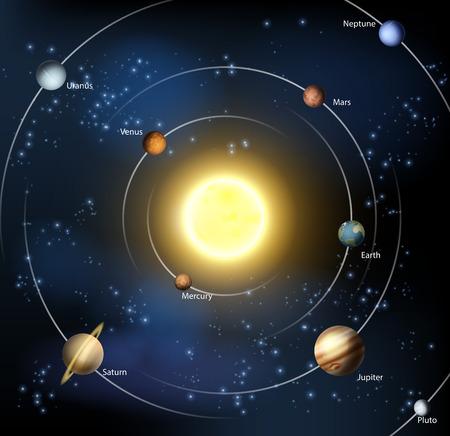 sistemas: Un ejemplo de nuestro sistema solar con todos los planetas oficiales, además de Plutón.