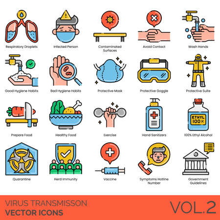 Virus transmission icons including respiratory droplets, infected person, contaminated surface, avoid contact, wash hands, good, bad hygiene habits, protective mask, goggle, suit, prepare food, healthy, exercise, sanitizer, 100% ethyl alcohol, quarantine, herd immunity, vaccine, symptoms hotline number, government guideline.