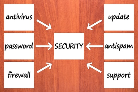Six components of security Stock Photo - 12012276