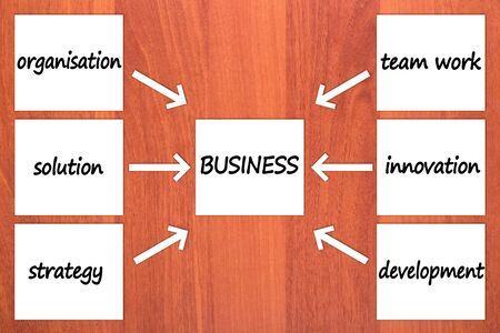 Six components of BUSINESS on wood Stock Photo - 12075373