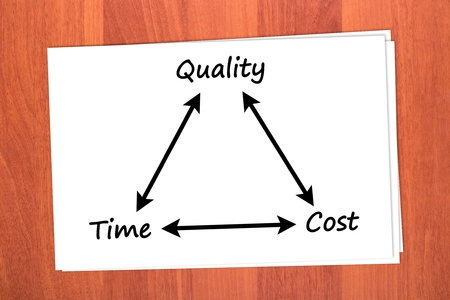Relationship between time, quality and price on table