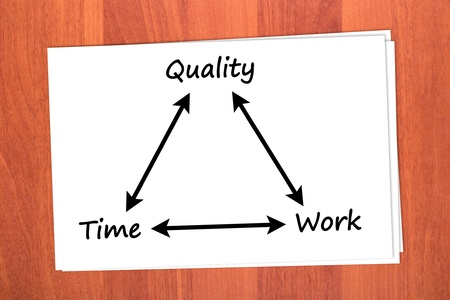 Relationship between time, quality and work on table Stock Photo - 12343218