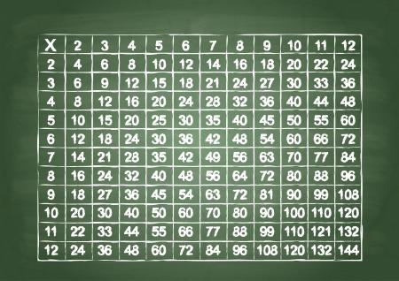 multiplicacion: Multiplicaci�n mesa en un tablero de escuela verde Vectores