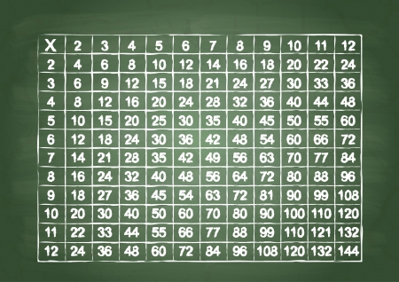 multiplication: Multiplication table on a green school board