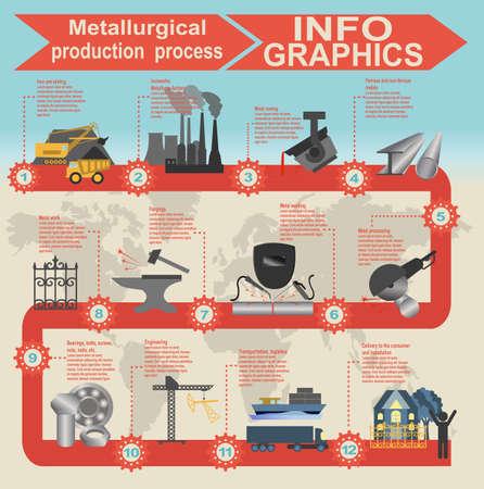 steel: Process metallurgical industry info graphics. Vector illustration