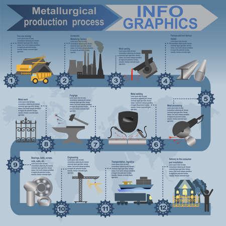 Proces metaalindustrie info graphics. Vector illustratie