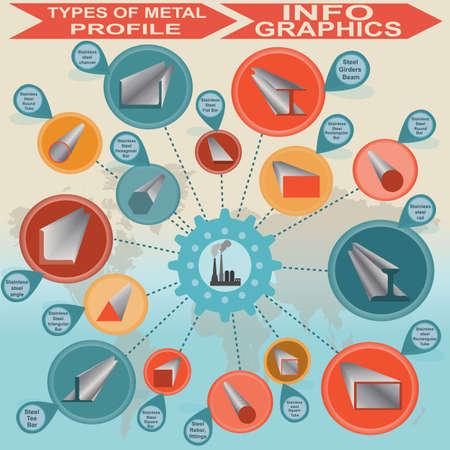 ferrous metals: Types of metal profile, info graphics illustration