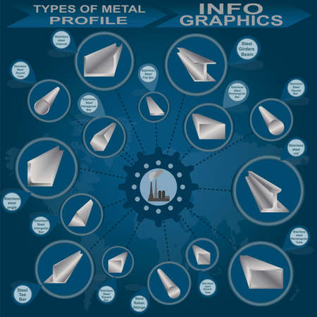 Types of metal profile, info graphics illustration