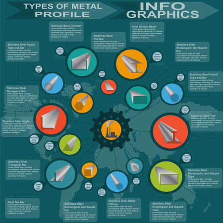 ferrous metals: Types of metal profile, info graphics. Vector illustration