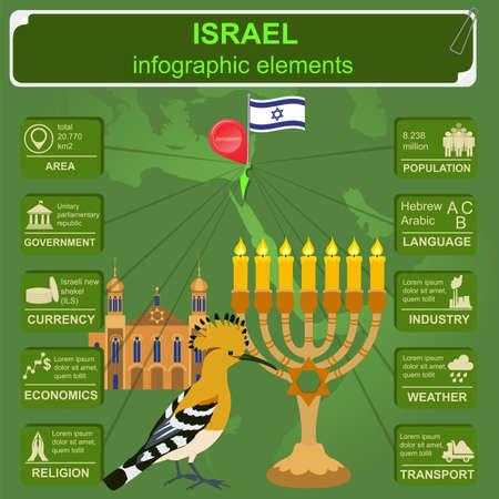 sights: Israel  infographics, statistical data, sights.