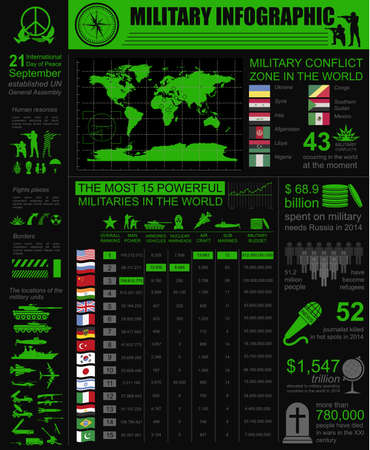 érdekes: Military infographic template. Vector illustration with Top powerful militaries ranking. World nuclear powers map. Interesting facts about world wars. Constructor. Template with place for text