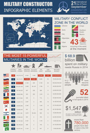 top of the world: Military infographic template. Vector illustration with Top powerful militaries ranking. World nuclear powers map. Interesting facts about world wars. Constructor. Template with place for text