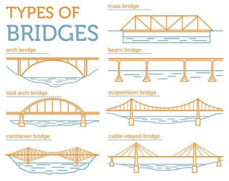 Types of bridges.