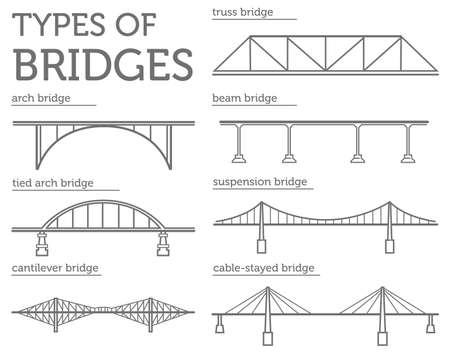 Rodzaje mostów. Zestaw ikon stylu liniowego. Możliwe wykorzystanie w projektowaniu infografika. Ilustracji wektorowych Ilustracje wektorowe