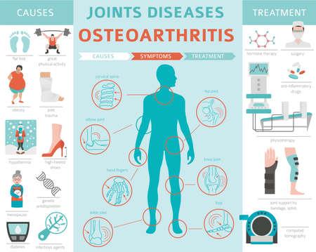 Malattie delle articolazioni. Artrite, sintomi dell'osteoartrite, set di icone di trattamento. Progettazione infografica medica. Illustrazione vettoriale