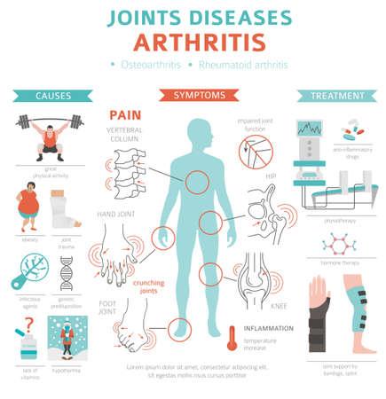 Enfermedades de las articulaciones. Síntomas de la artritis, conjunto de iconos de tratamiento. Diseño de infografía médica. Ilustración vectorial