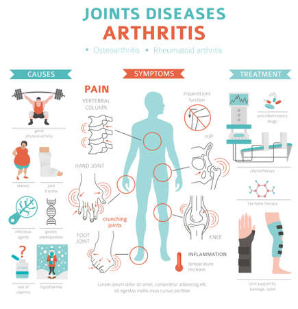 Joints diseases. Arthritis symptoms, treatment icon set. Medical infographic design.  Vector illustration 矢量图像