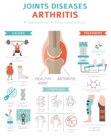 Joints diseases. Arthritis symptoms, treatment icon set. Medical infographic design. Vector illustration
