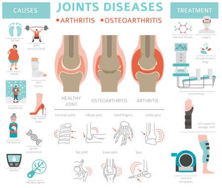 Choroby stawów. Zapalenie stawów, objawy choroby zwyrodnieniowej stawów, zestaw ikon leczenia. Projekt medyczny plansza. Ilustracja wektorowa