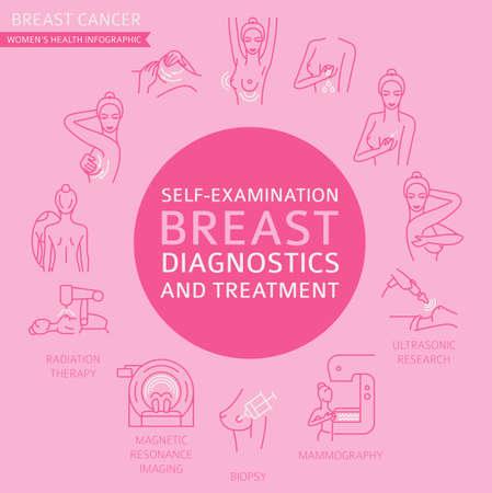 Brustkrebs, medizinische Infografik. Diagnostik, Symptome, Selbstuntersuchung. Gesundheitsset für Frauen. Vektor-Illustration