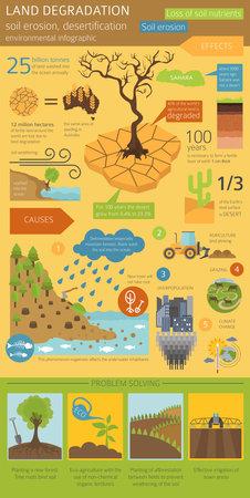 Global environmental problems. Land degradation infographic. Soil erosion, desertification. Vector illustration Ilustração