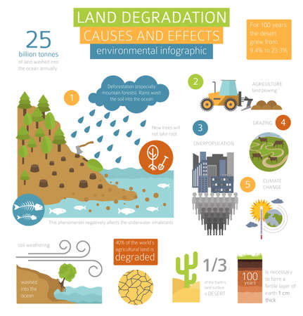 Global environmental problems. Land degradation infographic. Soil erosion, desertification. Vector illustration