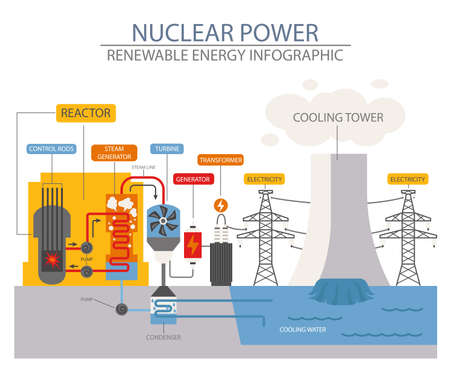 Renewable energy infographic. Nuclear power station. Global environmental problems. Vector illustration Vettoriali