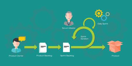 scrum agile methodiek softwareontwikkeling projectmanagement illustratie in vector