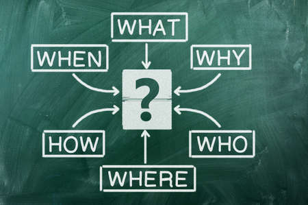 why: Diagram of What Where When Why Who How on chalkboard